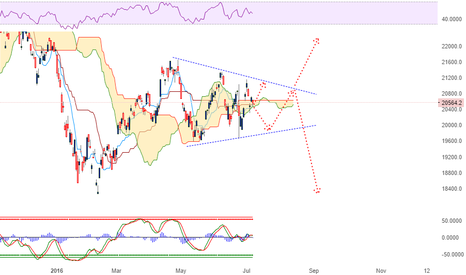 HSI: Hang Seng Index