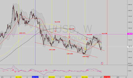 XAUUSD: Gold trend, seasonality...long and short