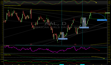 AAL: American Airlines Losing Some Altitude