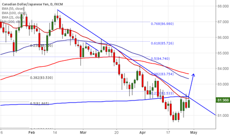 CADJPY: CAD/JPY: Buy above 82.20