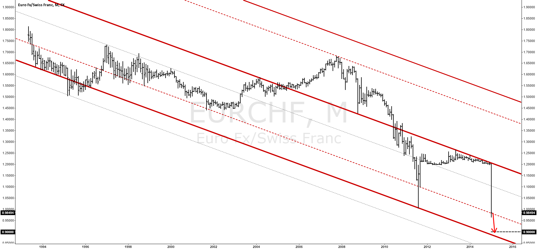EURCHF Heading Down