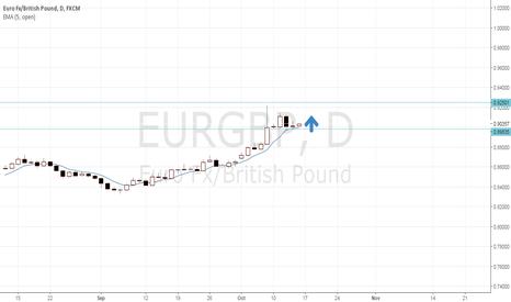 EURGBP: EURGBP FORECAST