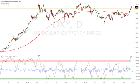 DXY: Dollar overbought