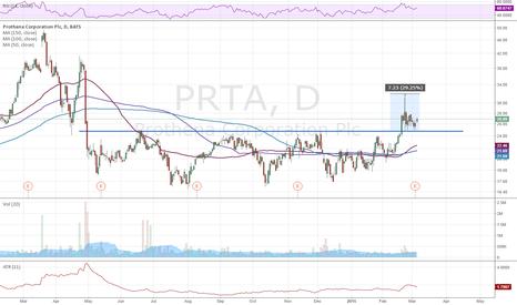 PRTA: PRTA earnings play