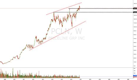 PCLN: $PCLN