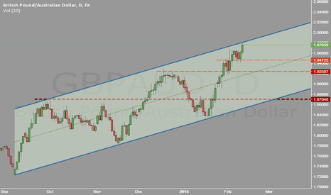 GBPAUD: GBP AUD hit this Equidistant channel in Daily chart
