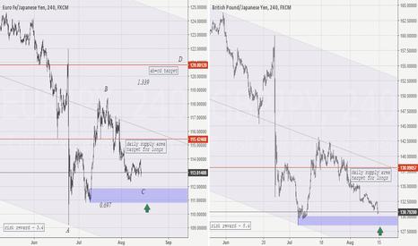 GBPJPY: JPY weakness ahead? EUR/JPY GBP/JPY long idea.