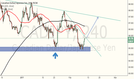 CADJPY: Waiting the breakout for long