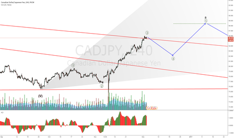 CADJPY: CADJPY waiting on a retracement for a long setup