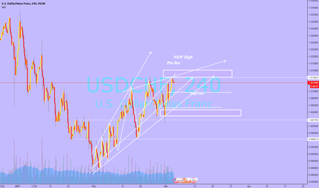 USDCHF: Short correction USDCHF