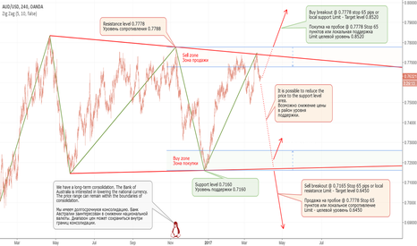 AUDUSD: Long-term consolidation (part 2).