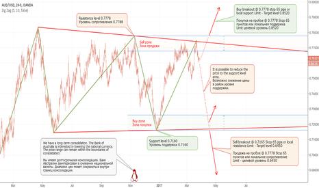 AUDUSD: Long-term consolidation (part 2).