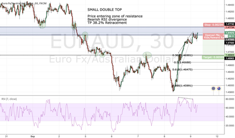 EURAUD: SMALL DOUBLE TOP