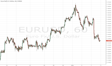 EURUSD: eurusd havin' neutral position