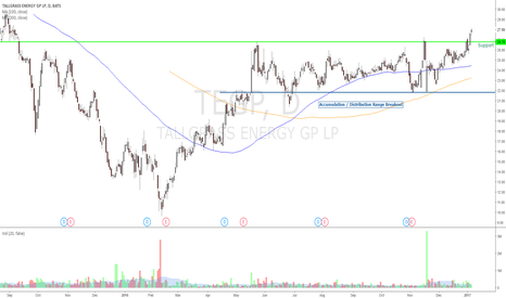 TEGP: Growth Stock Breaking Out Accumulation