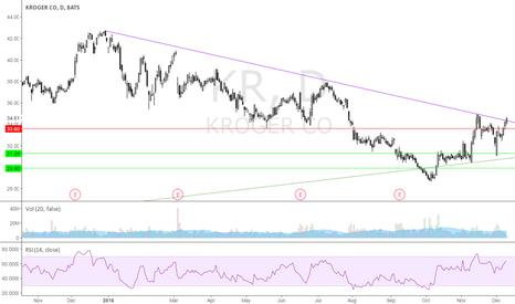 KR: Broke down trend.