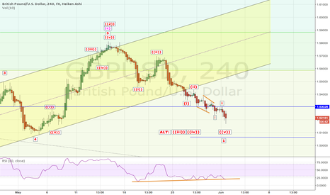 GBPUSD: GBPUSD: What next and where is trade setup?
