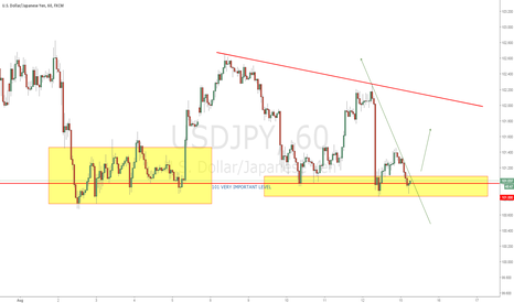 USDJPY: USDJPY  GOOD LEVEL FOR LONG BUY