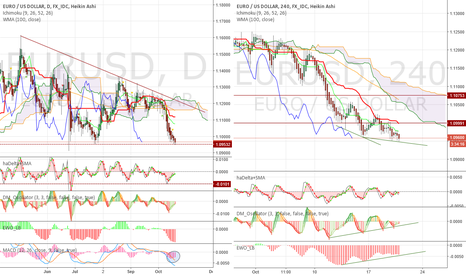 EURUSD: More positive divergences,consolidation is more likely after ECB