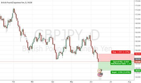 GBPJPY: JPY gaining against GBP