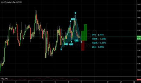 EURCAD: An advance pattern in the midst of consolidation