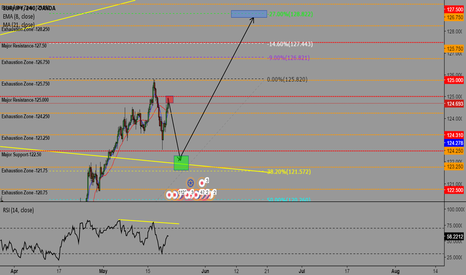 EURJPY: EURJPY LONG POSITION-COMPLETING WEEKLY CORRECTIVE STRUCTURE