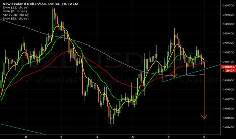 NZDUSD: $nzdusd 1hr H&S targets daily lows ~ .6850
