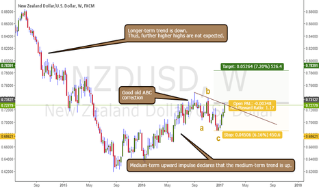 NZDUSD: Good old ABC correction in the weekly NZDUSD