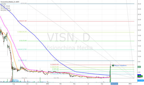 VISN: Visualize it part 3