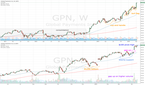 GPN: GPN breaks above $100