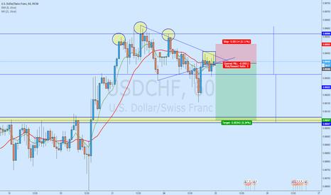 USDCHF: USD/CHF - Bearish