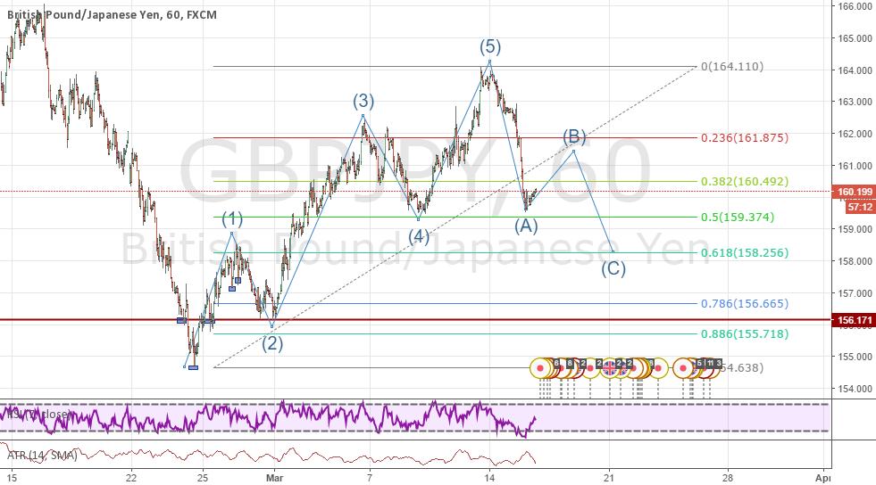 GBPJPY Elliot Waves based prediction