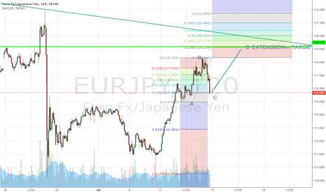 EURJPY: EUR/JPY WAVE ABOUT TO COMPLETE