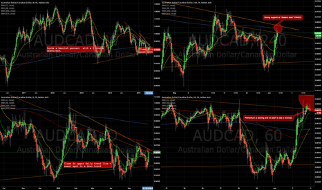 AUDCAD: AUDCAD bearish pennant breaking out?
