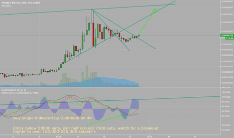 STEEMBTC: Long Steem, breakout beginning. Cup and Handle