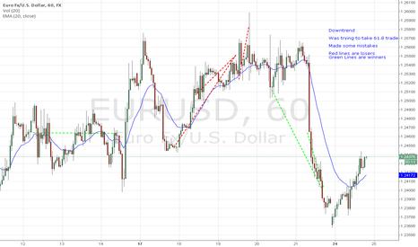 EURUSD: Eur Trades...