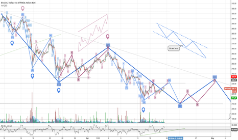 BTCUSD: One month EW analysis for bitcoin *UPDATE*