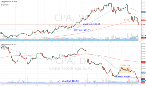 CPA: CPA downtrend meets support