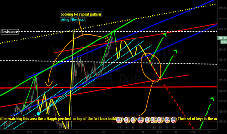 XAUUSD: Looking for repeat pattern  UPDATED