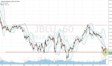 JBLU: $JBLU....Posible Breakout???