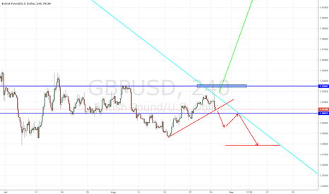 GBPUSD: MORE DOWNSIDE FOR THE GBP/USD? SHORT POTENTIAL.