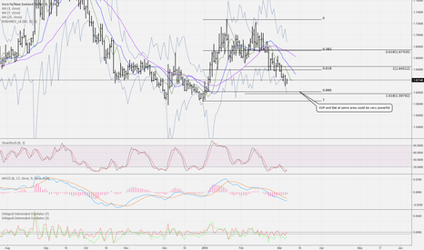 EURNZD: Long at around 1.605 BAT and XOP same area= very powerful