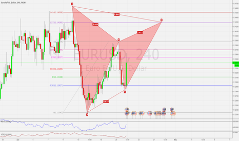 EURUSD: EURUSD H4 POSSIBLE GARTLEY BEARISH PATTERN SETUP