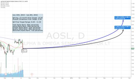 AOSL: The QA Top 50 - #44 AOSL