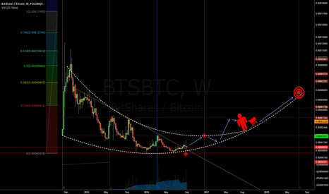 BTSBTC: Bitshares Accumulation Time