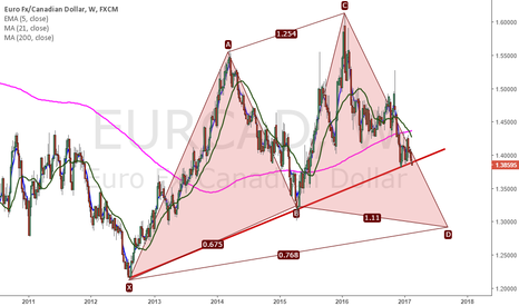 EURCAD: cypher on EURCad