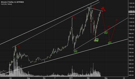 BTCUSD: The recent BTC rally will see a correction.