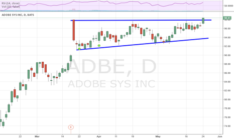 ADBE: ADBE BO