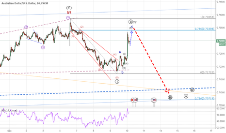 AUDUSD: AUDUSD...Hunting Down the Kangaroo