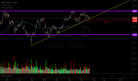 INTC: $INTC super low risk entry